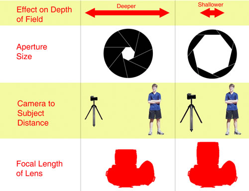Depth Of Field clipart #19, Download drawings