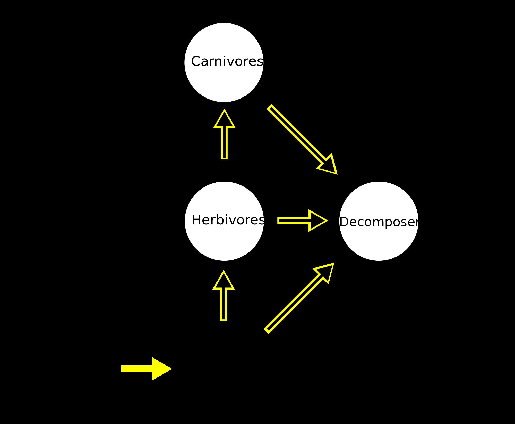 Herbivorous svg #6, Download drawings