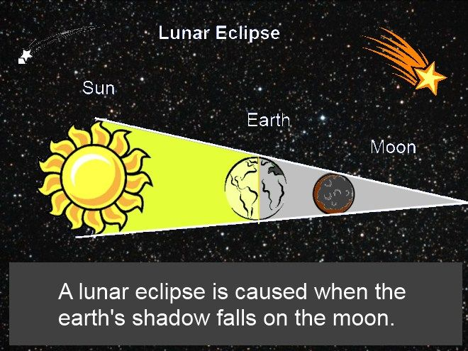 Lunar Eclipse clipart #12, Download drawings