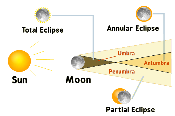 Solar Eclipse clipart #4, Download drawings