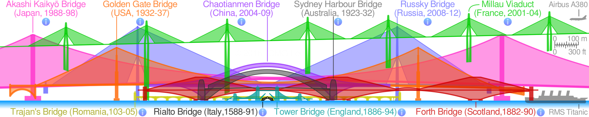 Sydney Harbour Bridge svg #9, Download drawings