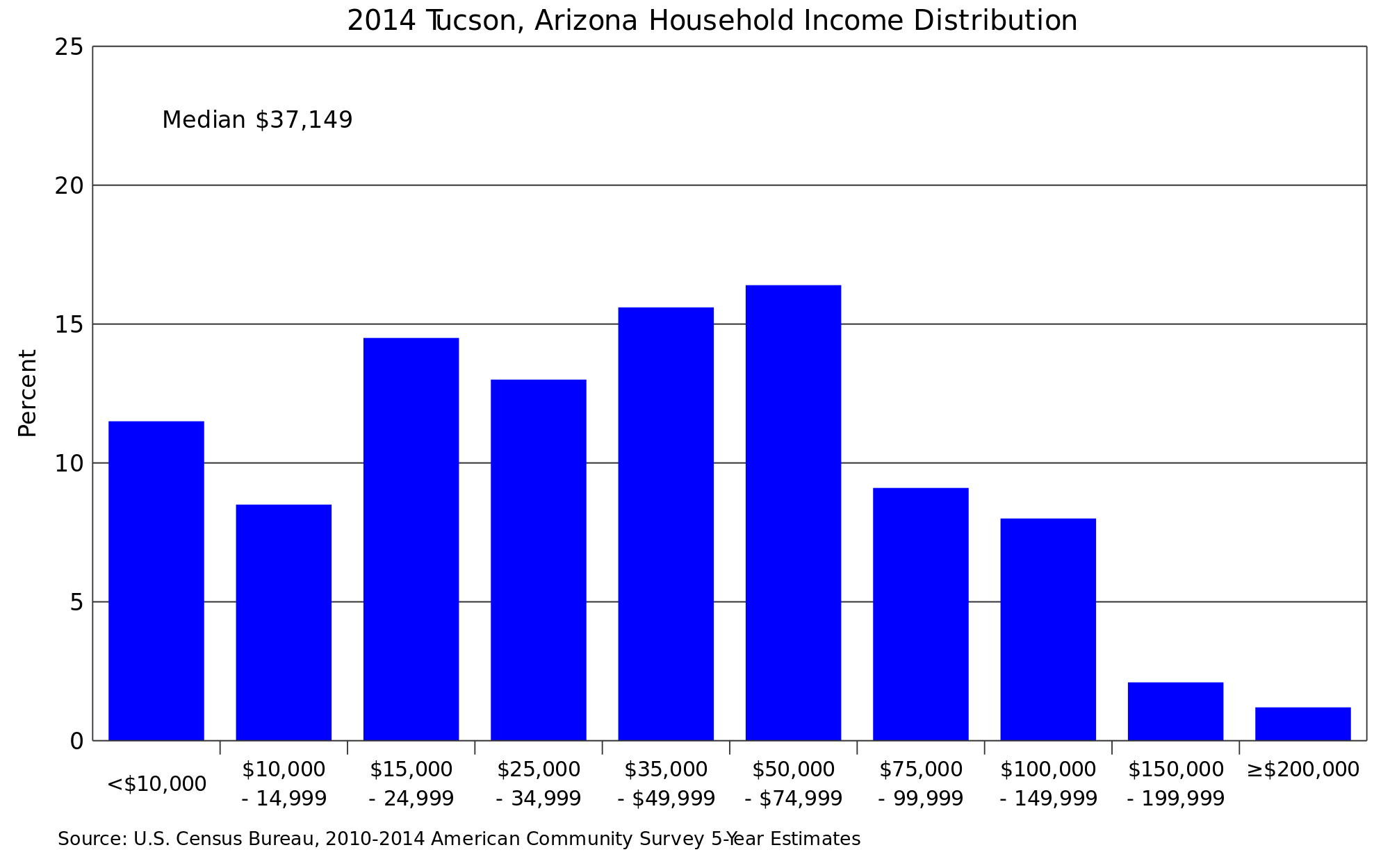 Tucson svg #13, Download drawings