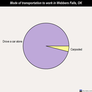 Webber Falls clipart #7, Download drawings