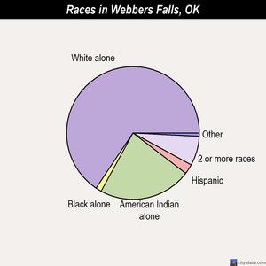Webber Falls clipart #17, Download drawings