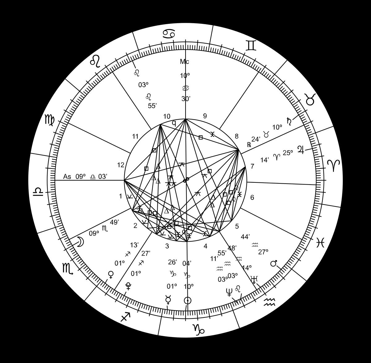 Zodiac Sign svg #4