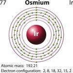 Osmium clipart