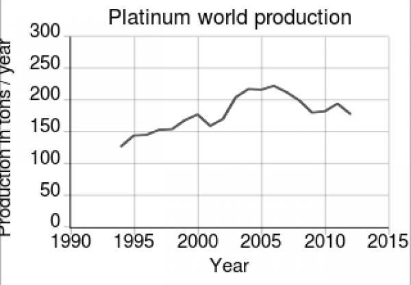 Platinum svg