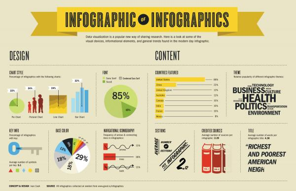 What is infographic ?